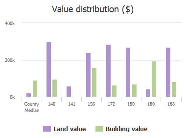 Value distribution ($) of Point De Haven Road, Columbia, SC: 140, 141, 156, 172, 180, 180, 188