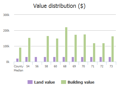 Value distribution ($) of Polo Ridge Circle, Columbia, SC: 54, 56, 58, 60, 68, 69, 70, 71, 72, 73
