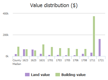 Value distribution ($) of Richland Street, Columbia, SC: 1623, 1625, 1631, 1701, 1703, 1705, 1706, 1708, 1711, 1721