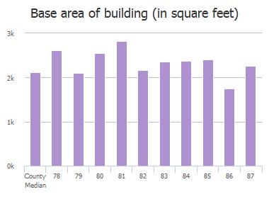 Base area of building (in square feet) of Ridge Lake Drive, Columbia, SC: 78, 79, 80, 81, 82, 83, 84, 85, 86, 87