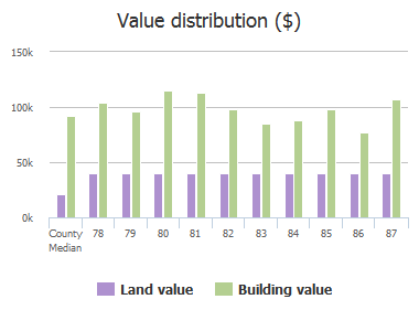 Value distribution ($) of Ridge Lake Drive, Columbia, SC: 78, 79, 80, 81, 82, 83, 84, 85, 86, 87