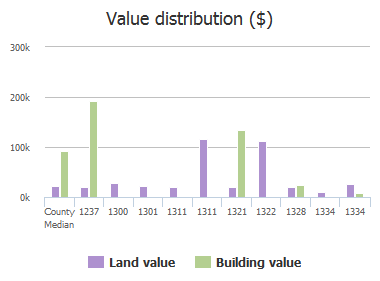 Value distribution ($) of Ridge Road, Columbia, SC: 1237, 1300, 1301, 1311, 1311, 1321, 1322, 1328, 1334, 1334