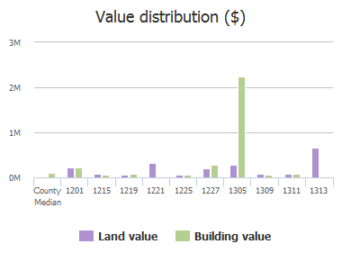 Value distribution ($) of Rosewood Drive, Columbia, SC: 1201, 1215, 1219, 1221, 1225, 1227, 1305, 1309, 1311, 1313