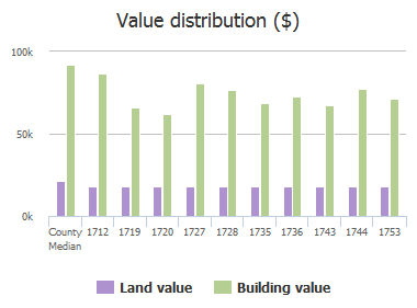Value distribution ($) of Sandra Drive, Columbia, SC: 1712, 1719, 1720, 1727, 1728, 1735, 1736, 1743, 1744, 1753