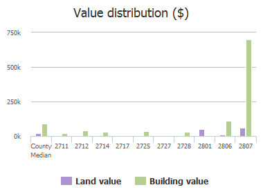 Value distribution ($) of School House Road, Columbia, SC: 2711, 2712, 2714, 2717, 2725, 2727, 2728, 2801, 2806, 2807