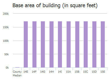 Base area of building (in square feet) of Senate Street, Columbia, SC: 14E, 14F, 14G, 14H, 14I, 15A, 15B, 15C, 15D, 15E