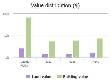 Value distribution ($) of Shorecrest Drive, Columbia, SC: 4332, 4336, 4340