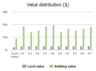 Value distribution ($) of Silverwood Terrace, Dentsville, SC: 210, 211, 214, 215, 218, 219, 222, 223, 226, 227