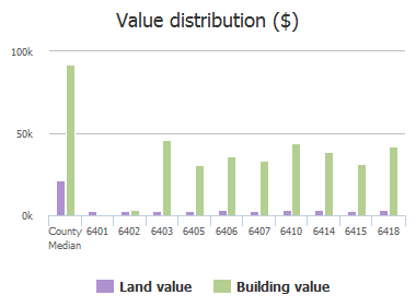 Value distribution ($) of Simpson Street, Columbia, SC: 6401, 6402, 6403, 6405, 6406, 6407, 6410, 6414, 6415, 6418