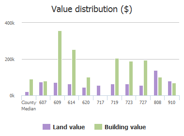 Value distribution ($) of Sims Avenue, Columbia, SC: 607, 609, 614, 620, 717, 719, 723, 727, 808, 910