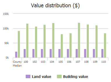 Value distribution ($) of Skyhawk Road, Columbia, SC: 100, 102, 103, 104, 105, 106, 107, 108, 109, 110
