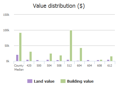 Value distribution ($) of Solomon Street, Eastover, SC: 420, 500, 504, 508, 512, 604, 604, 608, 612