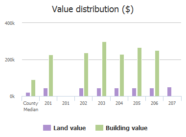 Value distribution ($) of Spring Valley Court, Columbia, SC: 201, 201, 202, 203, 204, 205, 206, 207