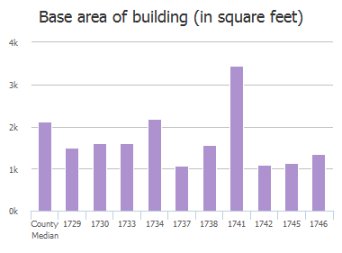Base area of building (in square feet) of Springfield Avenue, Columbia, SC: 1729, 1730, 1733, 1734, 1737, 1738, 1741, 1742, 1745, 1746
