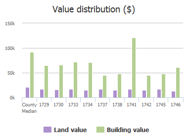 Value distribution ($) of Springfield Avenue, Columbia, SC: 1729, 1730, 1733, 1734, 1737, 1738, 1741, 1742, 1745, 1746