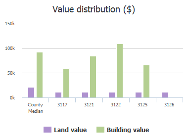 Value distribution ($) of St Louis Street, Columbia, SC: 3117, 3121, 3122, 3125, 3126