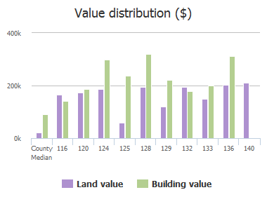 Value distribution ($) of Stoney Point Lane, Columbia, SC: 116, 120, 124, 125, 128, 129, 132, 133, 136, 140
