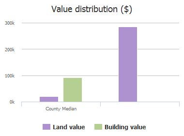 Value distribution ($) of Su Angel Pt, Columbia, SC