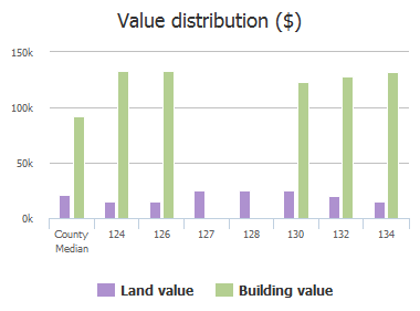 Value distribution ($) of Taylors Hill Drive, Columbia, SC: 124, 126, 127, 128, 130, 132, 134