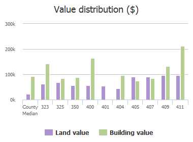 Value distribution ($) of Trenholm Road, Forest Acres, SC: 323, 325, 350, 400, 401, 404, 405, 407, 409, 411