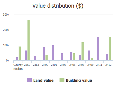 Value distribution ($) of Two Notch Road, Columbia, SC: 2360, 2363, 2400, 2401, 2405, 2405, 2408, 2409, 2411, 2412