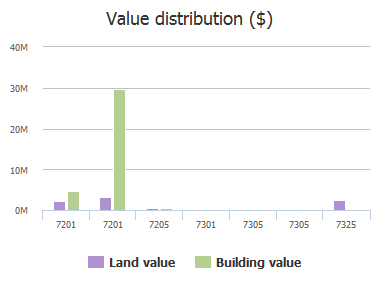 Value distribution ($) of Two Notch Road, Columbia, SC: 7167, 7171, 7200, 7201, 7201, 7205, 7301, 7305, 7305, 7325