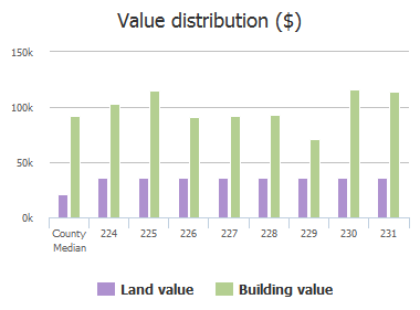 Value distribution ($) of Walnut Grove Circle, Columbia, SC: 224, 225, 226, 227, 228, 229, 230, 231