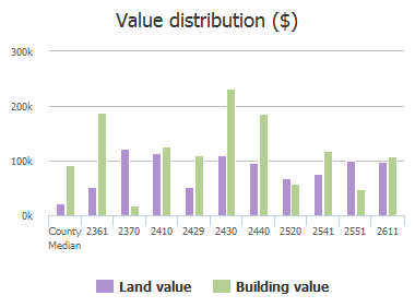 Value distribution ($) of Wash Lever Road, Columbia, SC: 2361, 2370, 2410, 2429, 2430, 2440, 2520, 2541, 2551, 2611