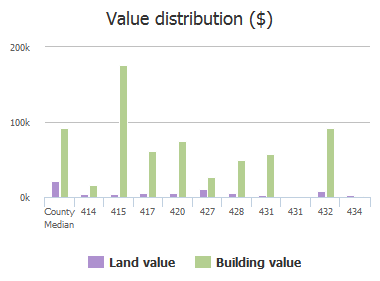 Value distribution ($) of Weddell Street, Columbia, SC: 414, 415, 417, 420, 427, 428, 431, 431, 432, 434