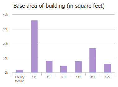 Base area of building (in square feet) of Western Lane, Columbia, SC: 411, 413, 419, 431, 439, 441, 455
