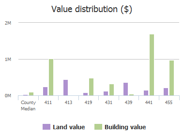 Value distribution ($) of Western Lane, Columbia, SC: 411, 413, 419, 431, 439, 441, 455