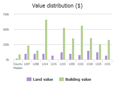 Value distribution ($) of Westminster Drive, Columbia, SC: 1207, 1208, 1214, 1215, 1215, 1305, 1315, 1318, 1325, 1331