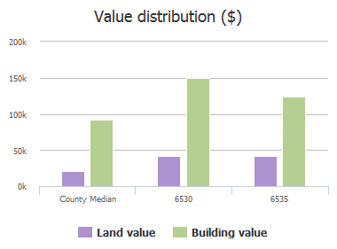 Value distribution ($) of Whiteoak Road, Forest Acres, SC: 6530, 6535