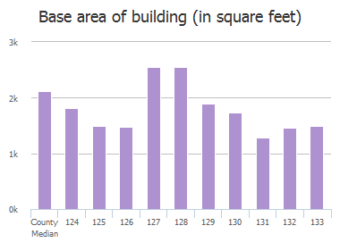 Base area of building (in square feet) of Whixley Lane, Columbia, SC: 124, 125, 126, 127, 128, 129, 130, 131, 132, 133