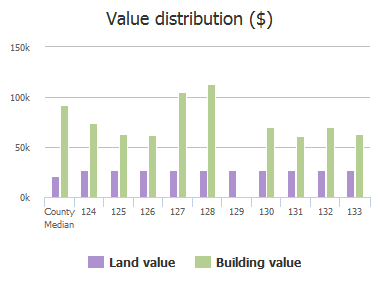 Value distribution ($) of Whixley Lane, Columbia, SC: 124, 125, 126, 127, 128, 129, 130, 131, 132, 133