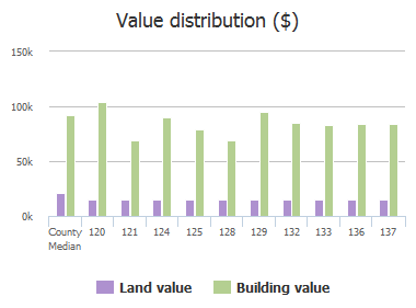Value distribution ($) of Windridge Road, Dentsville, SC: 120, 121, 124, 125, 128, 129, 132, 133, 136, 137