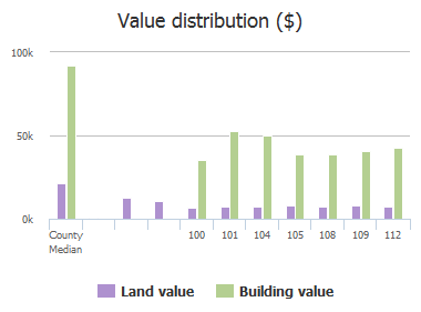 Value distribution ($) of Woodcrest Drive, Columbia, SC: 100, 101, 104, 105, 108, 109, 112