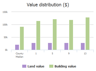 Value distribution ($) of Woodfern Court, Columbia, SC: 1, 5, 9, 13