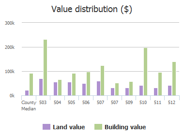Value distribution ($) of Woodrow Street, Columbia, SC: 503, 504, 505, 506, 507, 507, 509, 510, 511, 512