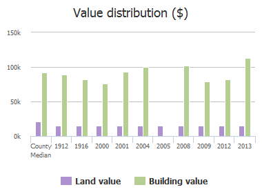 Value distribution ($) of Woodtrail Drive, Columbia, SC: 1912, 1916, 2000, 2001, 2004, 2005, 2008, 2009, 2012, 2013