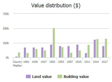 Value distribution ($) of Wyndham Road, Columbia, SC: 1401, 1426, 1427, 1502, 1503, 1507, 1510, 1511, 1514, 1517