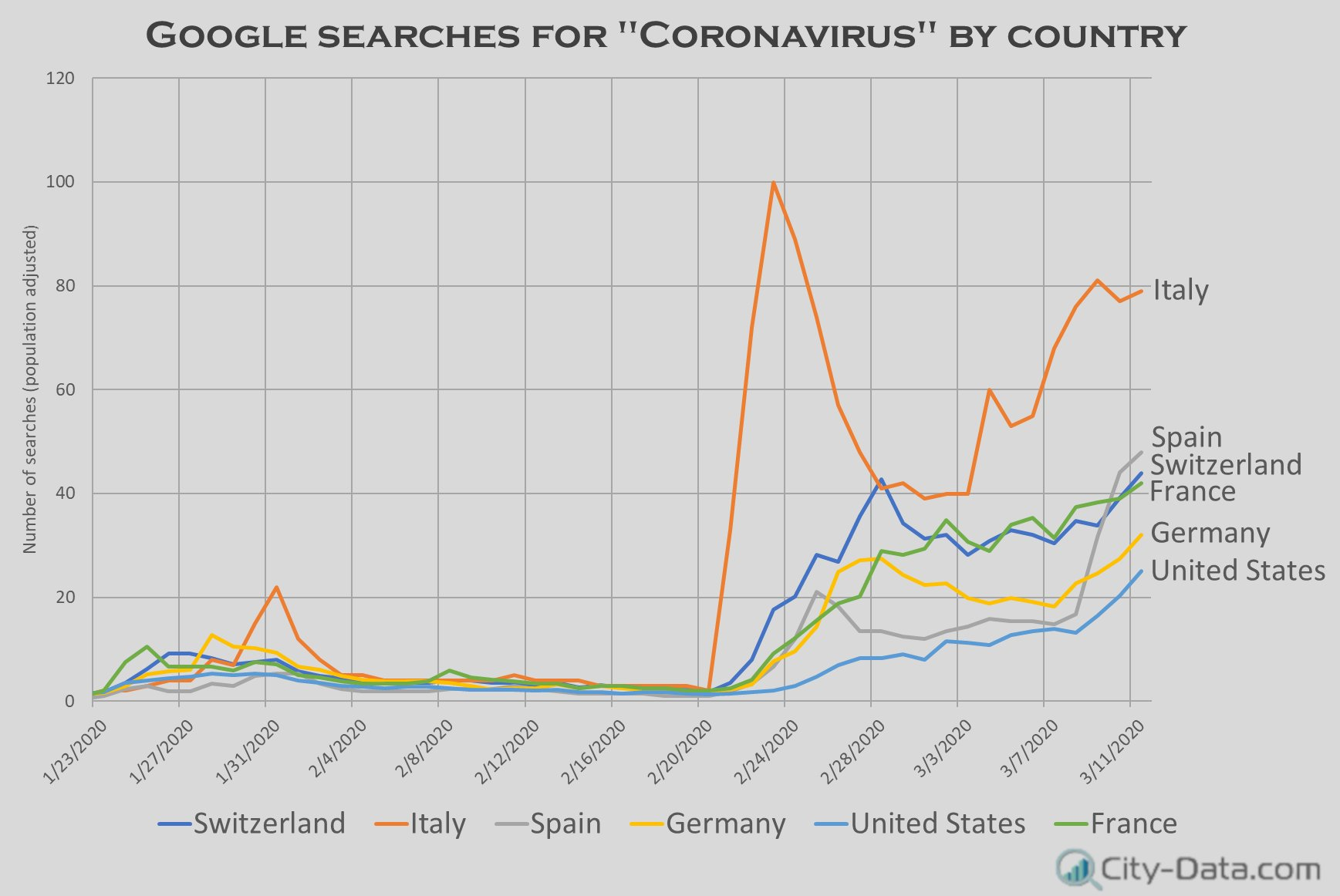 "Google searches for ""Coronavirus"" by country"