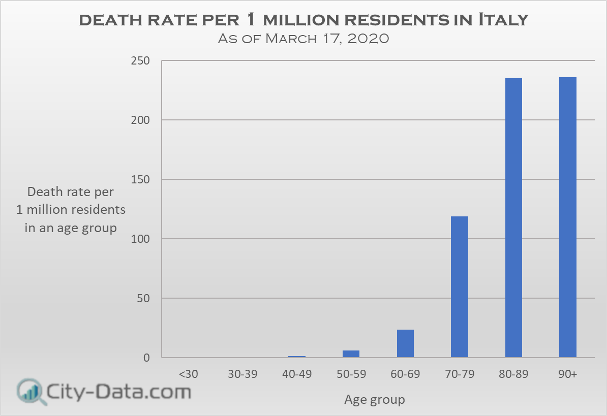 Death rate per 1 million residends in Italy